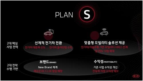 詳訊:起亞汽車發佈中長期戰略目標