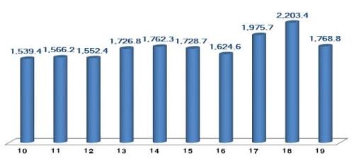 南韓2019年ICT出口同比減19.7%