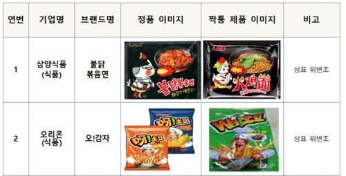 南韓去年查處2萬餘件在中國網上銷售假冒韓貨