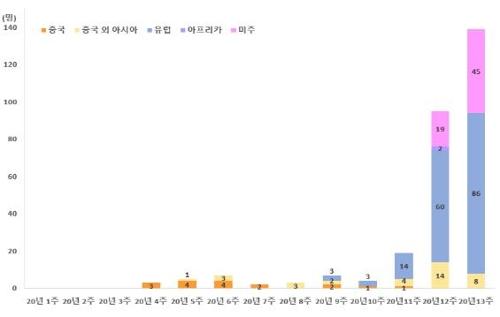 南韓境外輸入新冠病例驟增 近11天逾200例