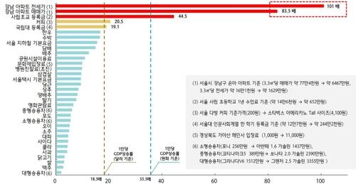 報告:首爾江南房價40年漲83倍