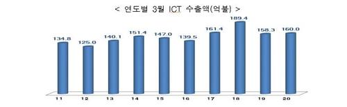 南韓3月ICT出口同比增1.1%