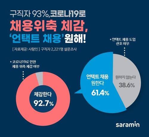 調查:韓六成求職者希望線上應聘
