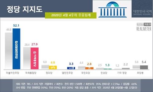 資料圖片:各政黨支援率走勢圖 韓聯社/Realmeter供圖(圖片嚴禁轉載複製)