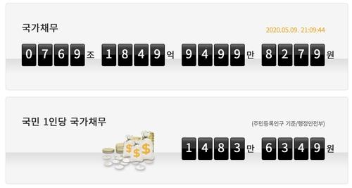 南韓每人平均承擔國債近9萬元 規模恐持續擴大