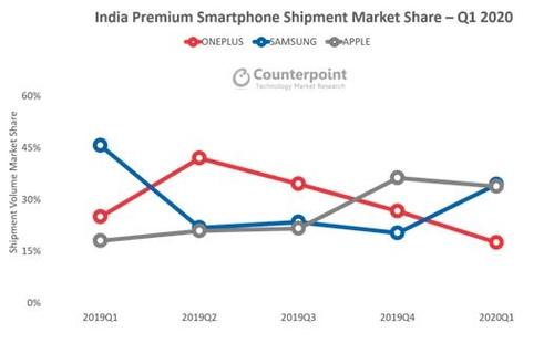 調查:三星第一季在印智慧手機市佔率34%居首
