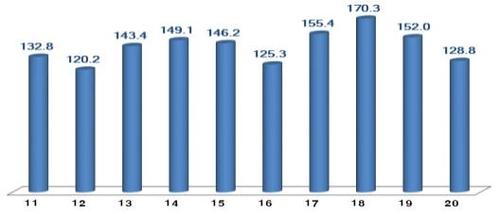 南韓4月ICT出口同比減15.3%
