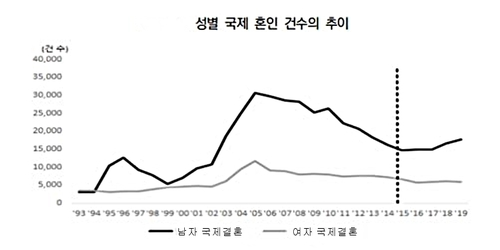 資料圖片:這是南韓男女涉外婚姻登記數走勢圖,圖中黑線和灰線分別代別男女登記數。 南韓保險研究院供圖(圖片嚴禁轉載複製)