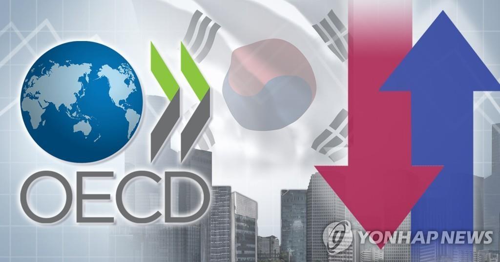 經合組織下調南韓今年經濟增速至-1.2%