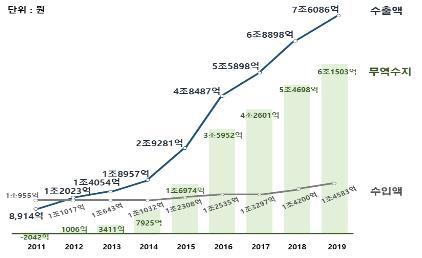 2019年南韓化�菻~貿易收支數據圖表 韓聯社/南韓食品醫藥品安全處供圖(圖片嚴禁轉載複製)