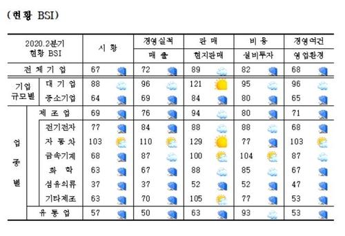 二季度在華韓企景氣指數增幅創新高