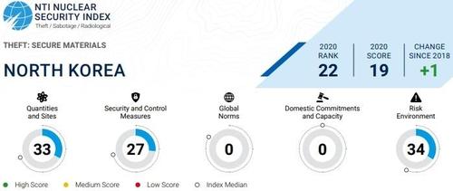 美智庫:朝鮮核安全指數全球倒數第一