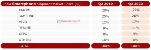資料圖片:2019和2020年第二季印度智慧手機市場市佔率排行榜 Counterpoint Research供圖(圖片嚴禁轉載複製)