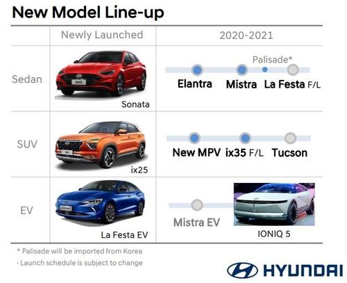 資料圖片:現代汽車IR報告截圖