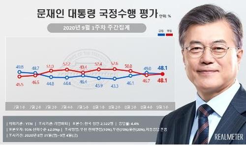 民調:文在寅施政支援率和差評率持平
