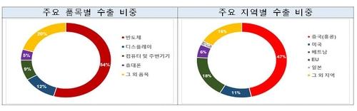 南韓8月ICT出口同比增0.3%