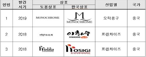 韓企商標在華遭搶注案例漸增
