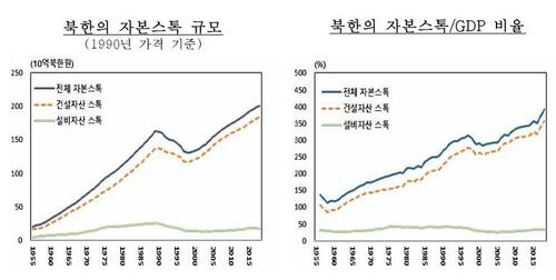 報告:朝鮮資本存量30年增逾兩成但經濟貢獻偏低