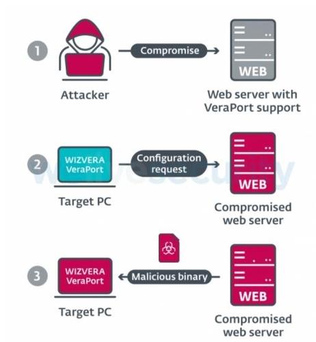 歐殺毒軟體商:朝駭客團夥在韓進行供應鏈攻擊