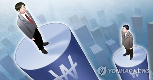 統計:南韓大企業本科新員工年薪近20萬元