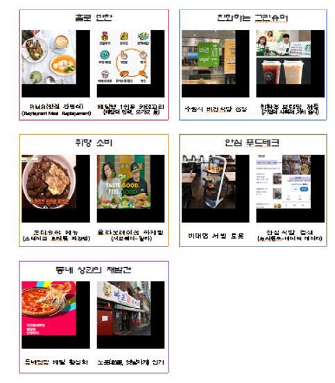 韓明年外餐消費關鍵詞:獨食、綠色、社區