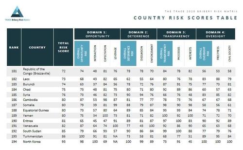 報告:朝鮮賄賂風險指數排名第194墊底