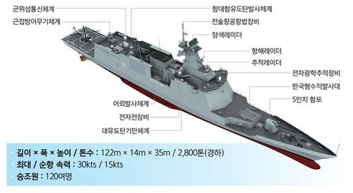 韓第二艘新型護衛艦今交付海軍