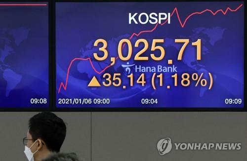 南韓KOSPI指數盤中突破3000點創新高