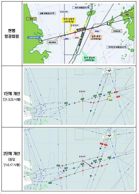 韓中日空管重疊區3月起逐步落實新規