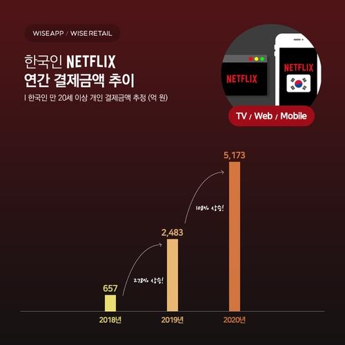 南韓人2020年奈飛付費同比翻番