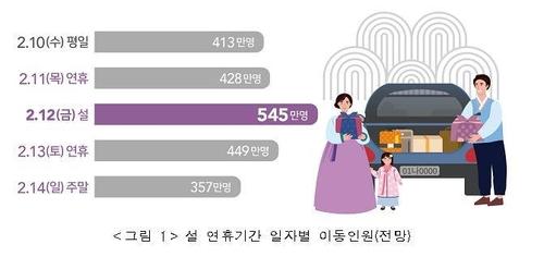 調查:疫情下韓春運客流或同比減三成