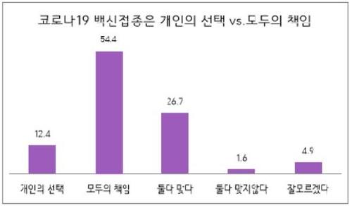 調查:超五成南韓人認為接種疫苗是社會責任