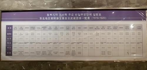 """3月4日,在中國吉林省延邊的延吉博物館展展出的名為""""韆鞦正氣-朝鮮族革命鬥爭史陳列""""常設展覽,""""東北地區朝鮮族主要反日武裝團體一覽表""""挂在�暀W。 韓聯社"""