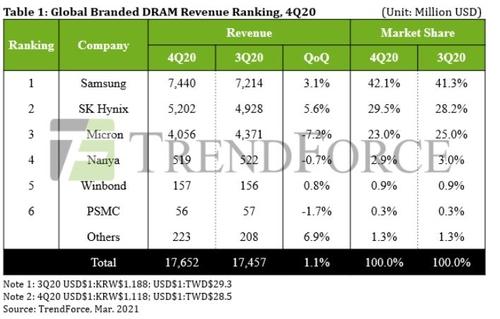 調查:南韓DRAM雙雄去年第四季全球市佔率合計72%