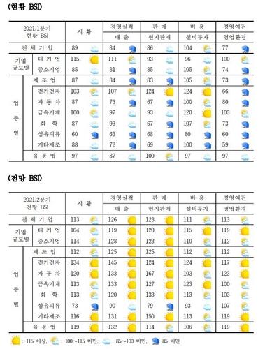 在華韓企第一季景氣指數業績均下滑