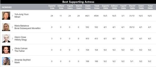 據好萊塢頒獎典禮結果預測網站Goldderby20日消息,截至美國西部時間上午11時30分,尹汝貞在最佳女配角候選人投票上獲得4504票佔據首位。 韓聯社/Goldderby官網截圖(圖片嚴禁轉載複製)