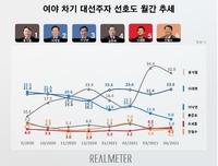 民調:韓下屆大選兩大熱門人選民望差縮至個位數