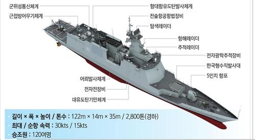 """南韓""""大田""""號護衛艦下水 反潛和對地攻擊升級"""