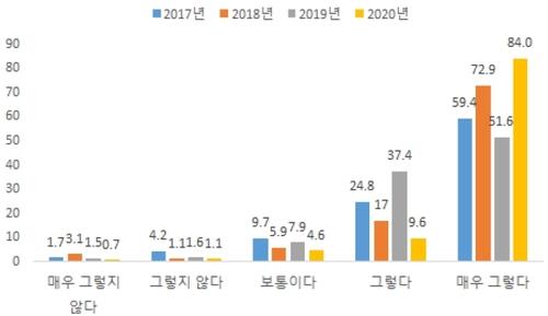 南韓旅外同胞財團報告 韓聯社/南韓旅外同胞財團供圖(圖片嚴禁轉載複製)