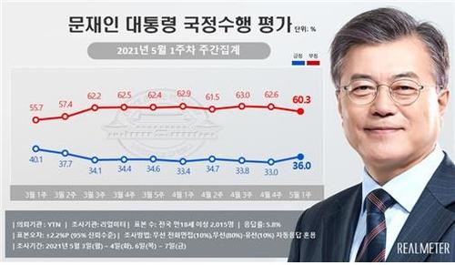 民調:文在寅和執政黨民望雙雙上升