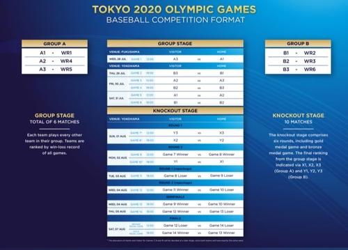 東京奧運會棒球分組標準 世界棒壘球聯盟官網截圖(圖片嚴禁轉載複製)