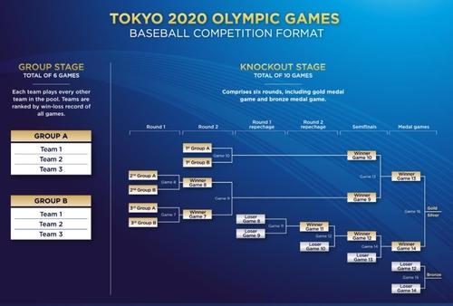 東京奧運會棒球比賽對陣表 世界棒壘球聯盟官網截圖(圖片嚴禁轉載複製)