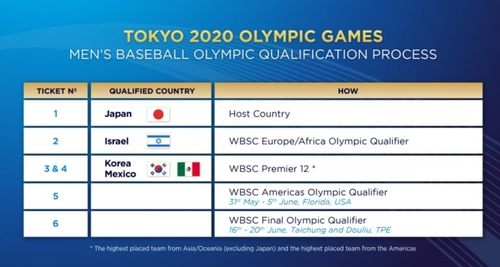 東京奧運會棒球分組情況 世界棒壘球聯盟官網截圖(圖片嚴禁轉載複製)