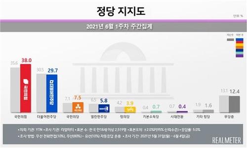 民調:韓在野黨國民力量支援率升至38%