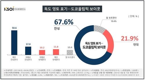 調查:近七成南韓人贊成抵制東京奧運會