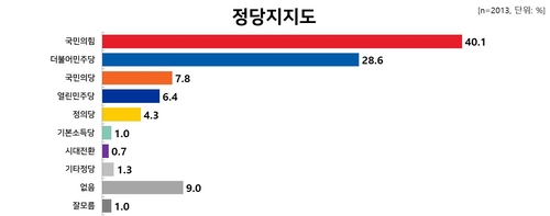 民調:韓在野黨國民力量支援率破40%
