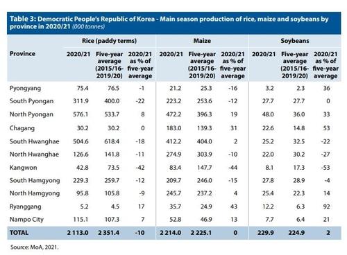 報告:朝鮮今年將缺糧86萬噸