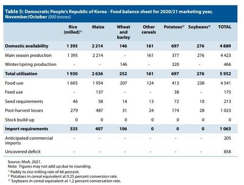 朝鮮2020-2021農業年度糧食供需情況 聯合國糧農組織報告(圖片嚴禁轉載複製)