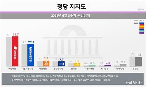 民調:韓最大在野黨民望創親信干政門後新高