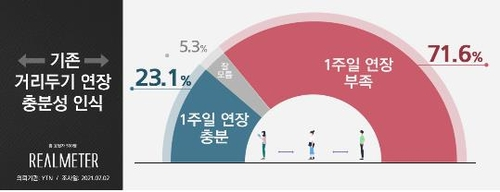 調查:七成南韓人認為首都圈現行防疫措施需再延